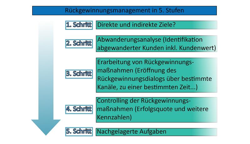 Rückgewinnungsmanagement nach Pick/Krafft (2009), eigene Darstellung